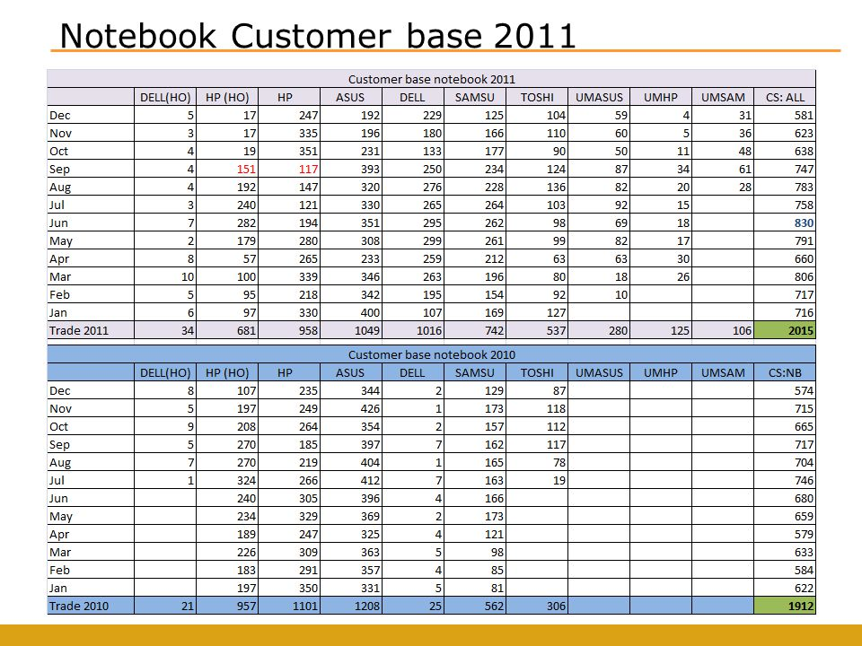 Notebook Customer base 2011