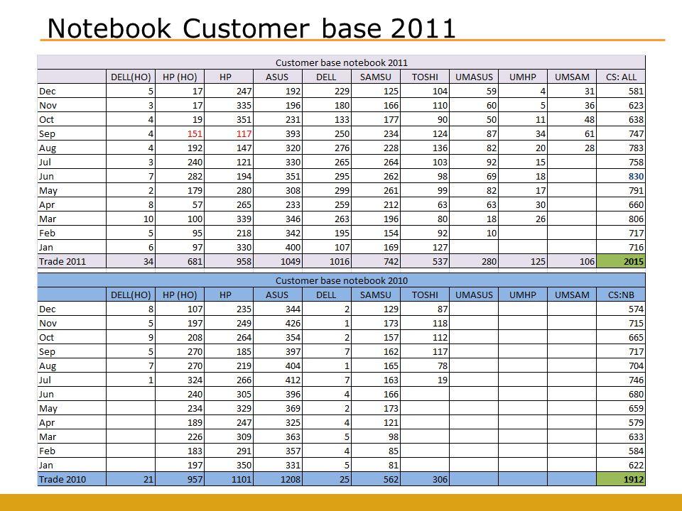 Notebook Top 20 Customer ลูกค้า Top 20 มียอดขายทั้งสิ้น 1380 ล้านบาท เป็นสัดส่วน 49% ของ ยอดขายรวม และเติบโตขึ้น 44% จากปีก่อน ซึ่งเติบโตมากกว่ายอดขายรวมที่ เติบโต 32%