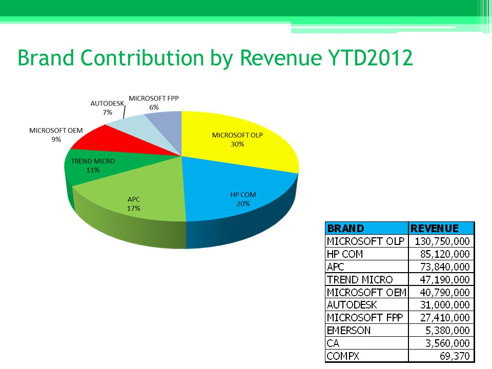 Brand Contribution by Revenue YTD2012