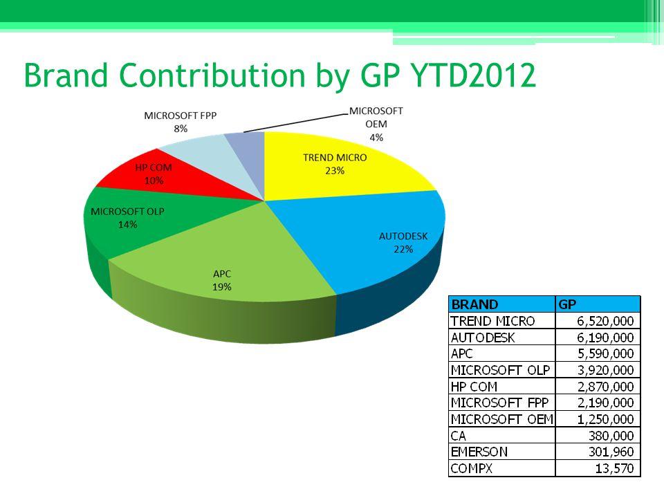Brand Contribution by GP YTD2012