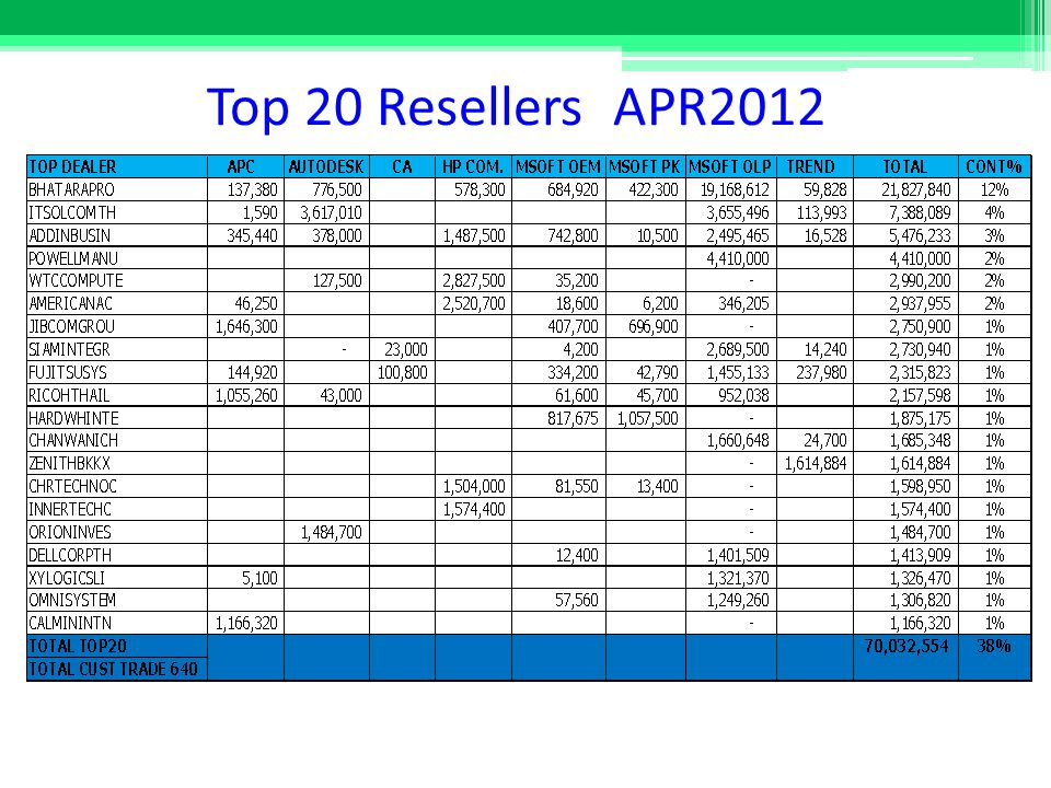 Top 20 Resellers APR2012