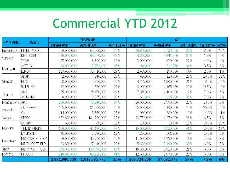Commercial YTD 2012