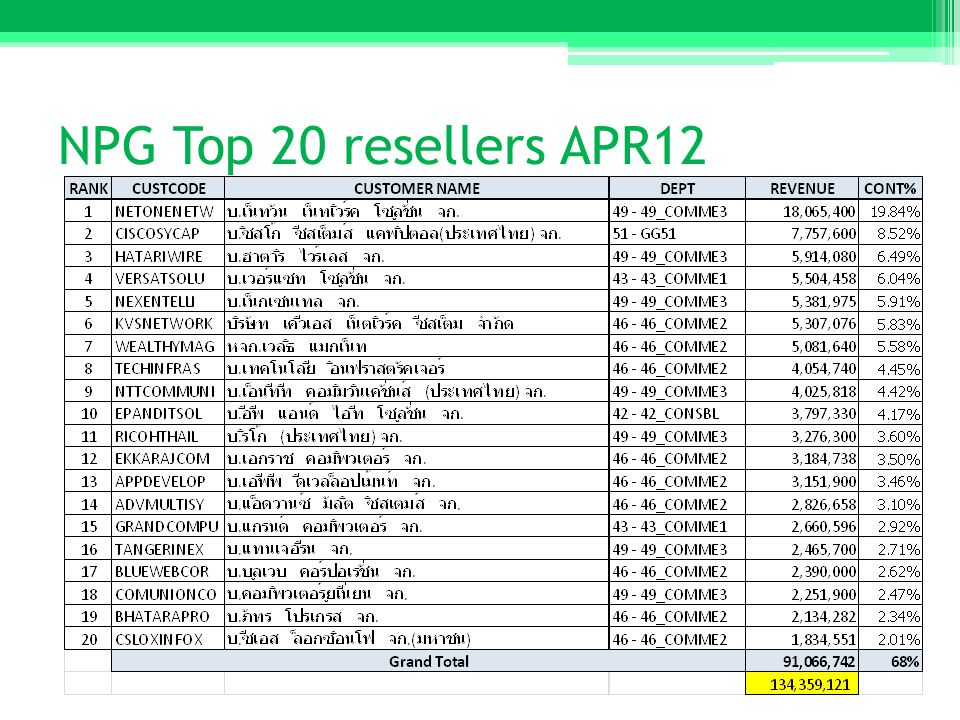 NPG Top 20 resellers APR12