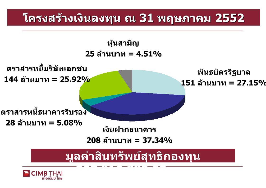 โครงสร้างเงินลงทุน ณ 31 พฤษภาคม 2552 พันธบัตรรัฐบาล 151 ล้านบาท = 27.15% เงินฝากธนาคาร 208 ล้านบาท = 37.34% ตราสารหนี้ธนาคารรับรอง 28 ล้านบาท = 5.08% ตราสารหนี้บริษัทเอกชน 144 ล้านบาท = 25.92% หุ้นสามัญ 25 ล้านบาท = 4.51% มูลค่าสินทรัพย์สุทธิกองทุน 557,915,980.65 บาท