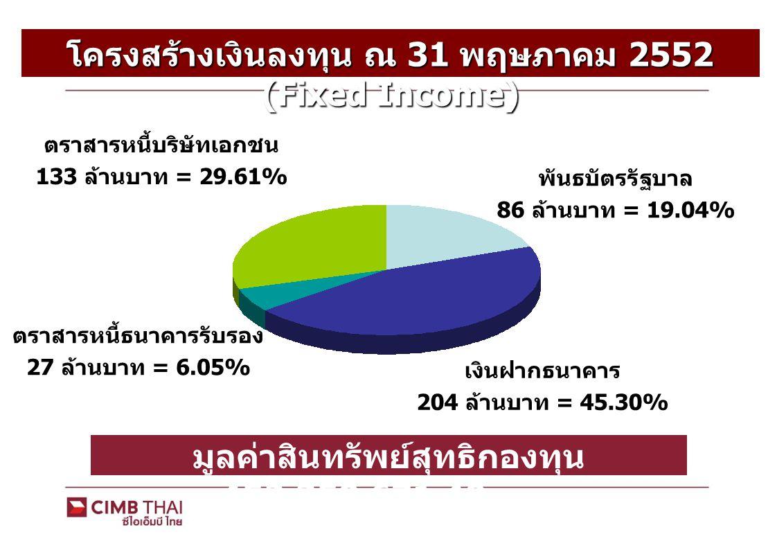 โครงสร้างเงินลงทุน ณ 31 พฤษภาคม 2552 (Equity) พันธบัตรรัฐบาล 65 ล้านบาท = 61.92% เงินฝากธนาคาร 3 ล้านบาท = 3.201% ตราสารหนี้ธนาคารรับรอง 1 ล้านบาท = 0.89% ตราสารหนี้ บริษัทเอกชน 10 ล้านบาท = 10.13% มูลค่าสินทรัพย์สุทธิกองทุน 105,565,309.25 บาท หุ้นสามัญ 25 ล้านบาท = 23.86%