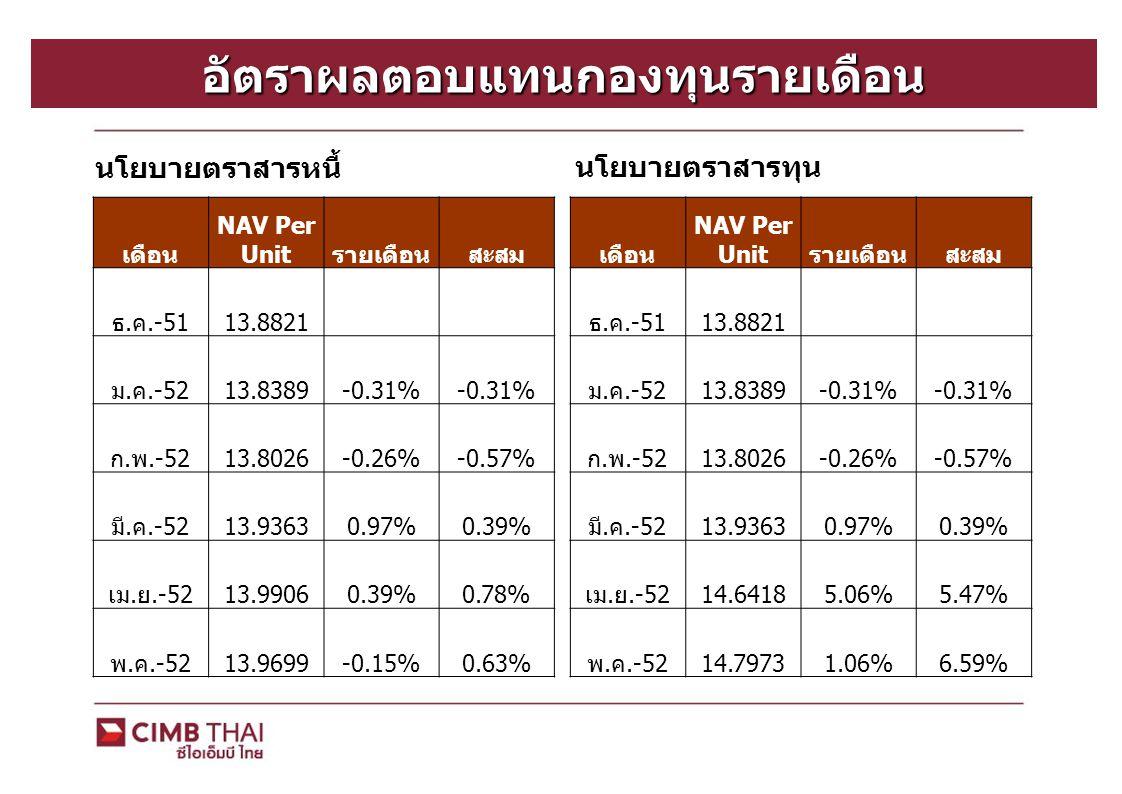อัตราผลตอบแทนกองทุนตามแผนการลงทุน สัดส่วนการลงทุนตรา สารหนี้ สัดส่วนการลงทุนตรา สารทุน อัตรา ผลตอบแทน แผนการลงทุนที่ 1100%0%0.63% แผนการลงทุนที่ 290%10%1.23% แผนการลงทุนที่ 380%20%1.82% แผนการลงทุนที่ 470%30%2.42% แผนการลงทุนที่ 560%40%3.02% แผนการลงทุนที่ 650% 3.61%