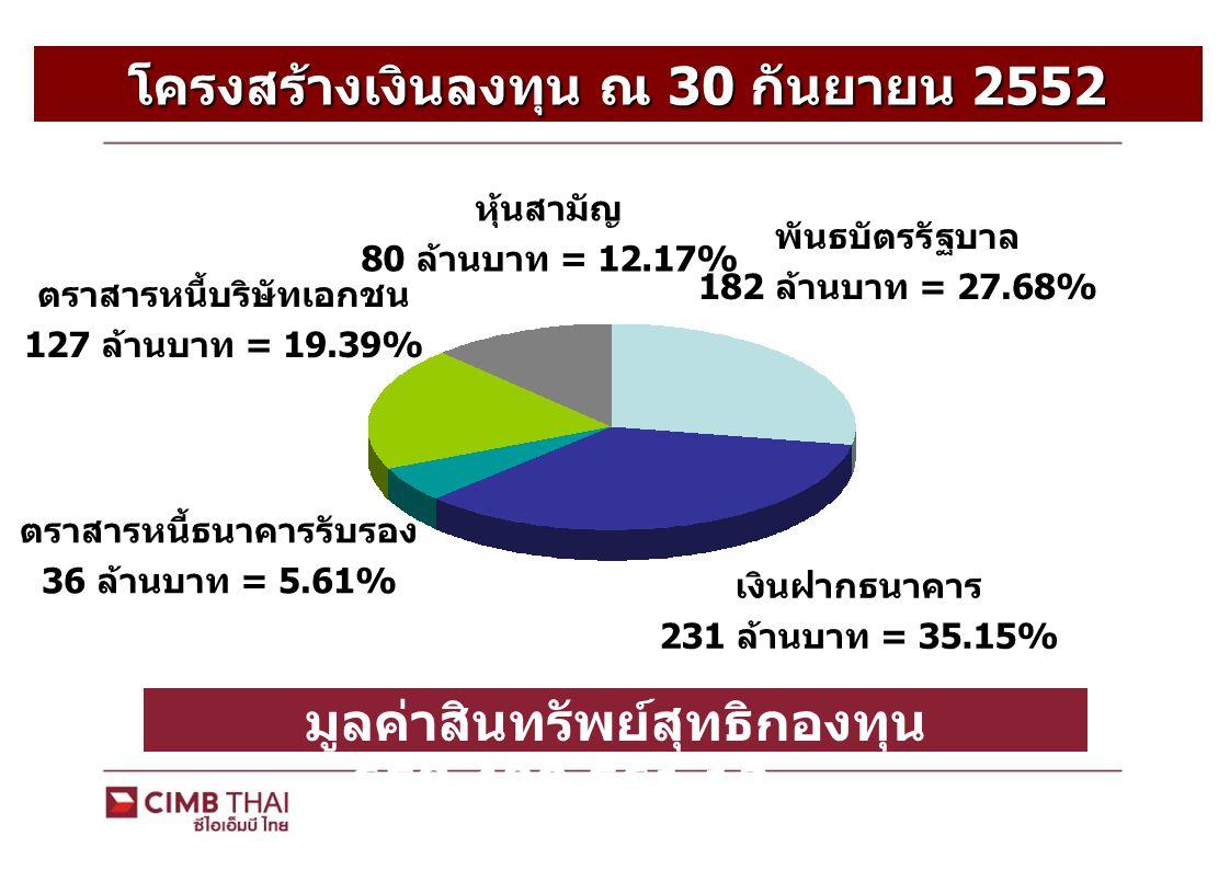 โครงสร้างเงินลงทุน ณ 30 กันยายน 2552 (Fixed Income) พันธบัตรรัฐบาล 143 ล้านบาท = 26.87% เงินฝากธนาคาร 227 ล้านบาท = 42.52% ตราสารหนี้ธนาคารรับรอง 35 ล้านบาท = 6.73% ตราสารหนี้บริษัทเอกชน 127 ล้านบาท = 23.88% มูลค่าสินทรัพย์สุทธิ 534,603,881.18 บาท