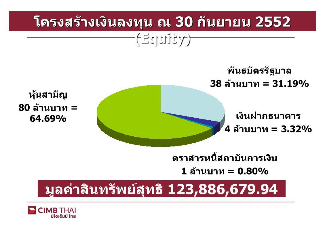 โครงสร้างเงินลงทุน ณ 30 กันยายน 2552 (Equity) พันธบัตรรัฐบาล 38 ล้านบาท = 31.19% เงินฝากธนาคาร 4 ล้านบาท = 3.32% มูลค่าสินทรัพย์สุทธิ 123,886,679.94 บ