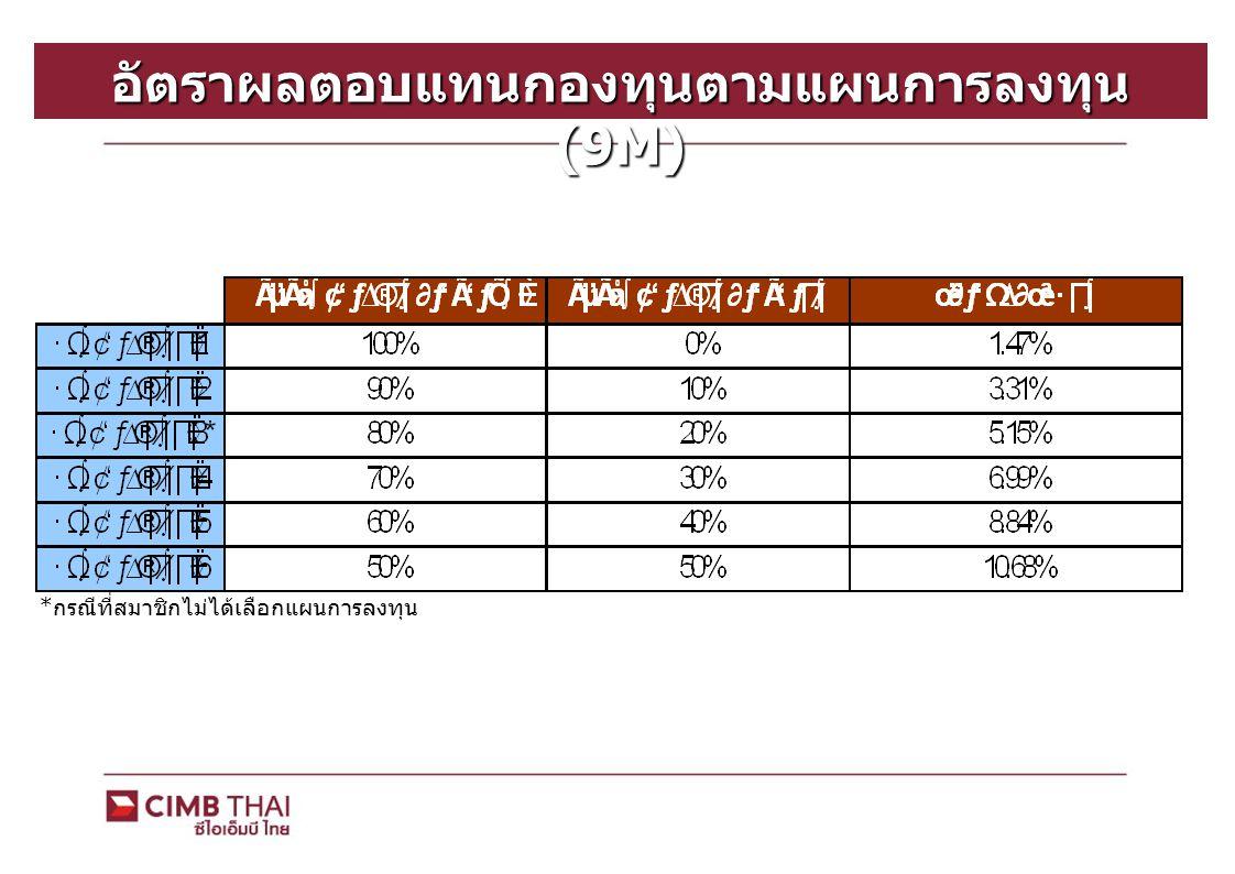 อัตราผลตอบแทนกองทุนตามแผนการลงทุน (9M) * กรณีที่สมาชิกไม่ได้เลือกแผนการลงทุน