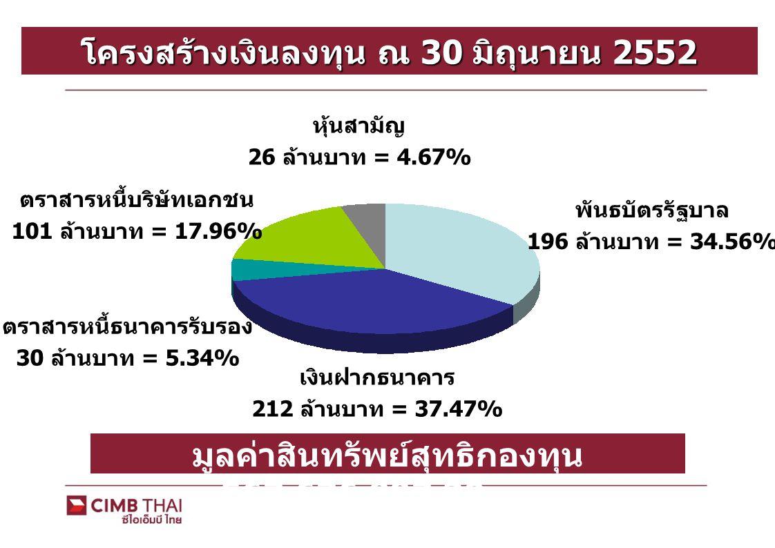 โครงสร้างเงินลงทุน ณ 30 มิถุนายน 2552 พันธบัตรรัฐบาล 196 ล้านบาท = 34.56% เงินฝากธนาคาร 212 ล้านบาท = 37.47% ตราสารหนี้ธนาคารรับรอง 30 ล้านบาท = 5.34% ตราสารหนี้บริษัทเอกชน 101 ล้านบาท = 17.96% หุ้นสามัญ 26 ล้านบาท = 4.67% มูลค่าสินทรัพย์สุทธิกองทุน 567,676,997.30 บาท