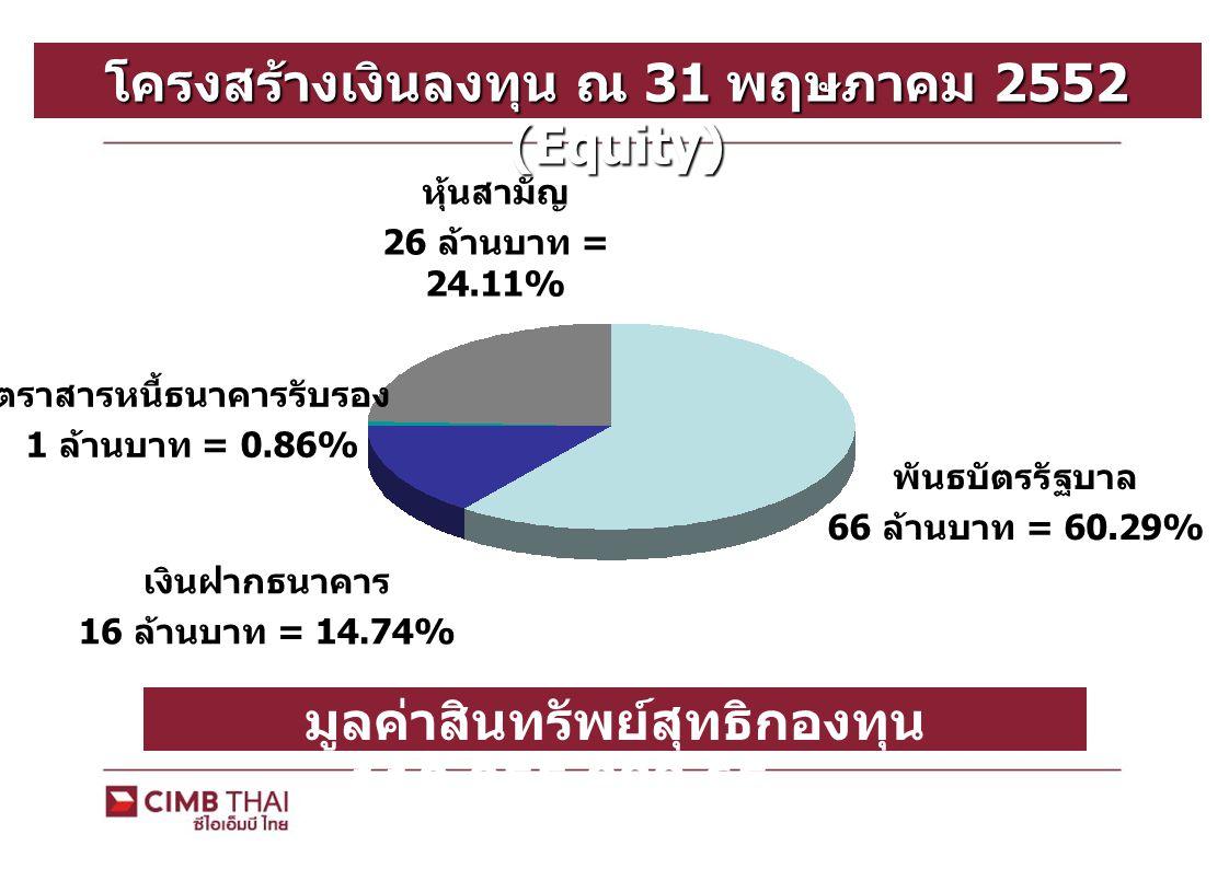 โครงสร้างเงินลงทุน ณ 31 พฤษภาคม 2552 (Equity) พันธบัตรรัฐบาล 66 ล้านบาท = 60.29% เงินฝากธนาคาร 16 ล้านบาท = 14.74% ตราสารหนี้ธนาคารรับรอง 1 ล้านบาท = 0.86% มูลค่าสินทรัพย์สุทธิกองทุน 110,055,988.65 บาท หุ้นสามัญ 26 ล้านบาท = 24.11%