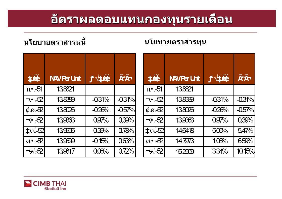 อัตราผลตอบแทนกองทุนรายเดือน นโยบายตราสารหนี้ นโยบายตราสารทุน