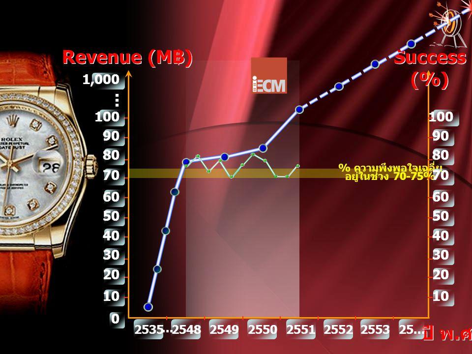 ปี พ. ศ. % ความพึงพอใจเฉลี่ย อยู่ในช่วง 70-75% 254825492550255125522553 25... 2535 0 Revenue (M ฿ ) 10 50 20 30 40 60 100 70 80 90... 1,000... Success