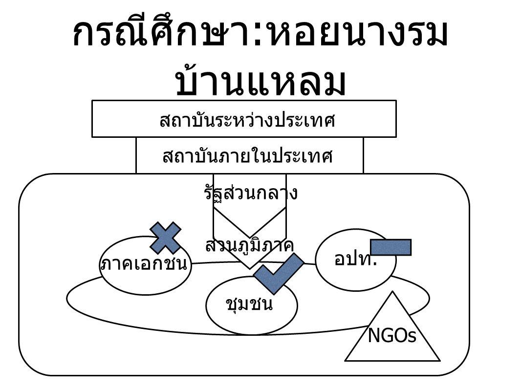 กรณีศึกษา:หอยนางรม บ้านแหลม สถาบันระหว่างประเทศ สถาบันภายในประเทศ รัฐส่วนกลาง ส่วนภูมิภาค ภาคเอกชน อปท. ชุมชน NGOs