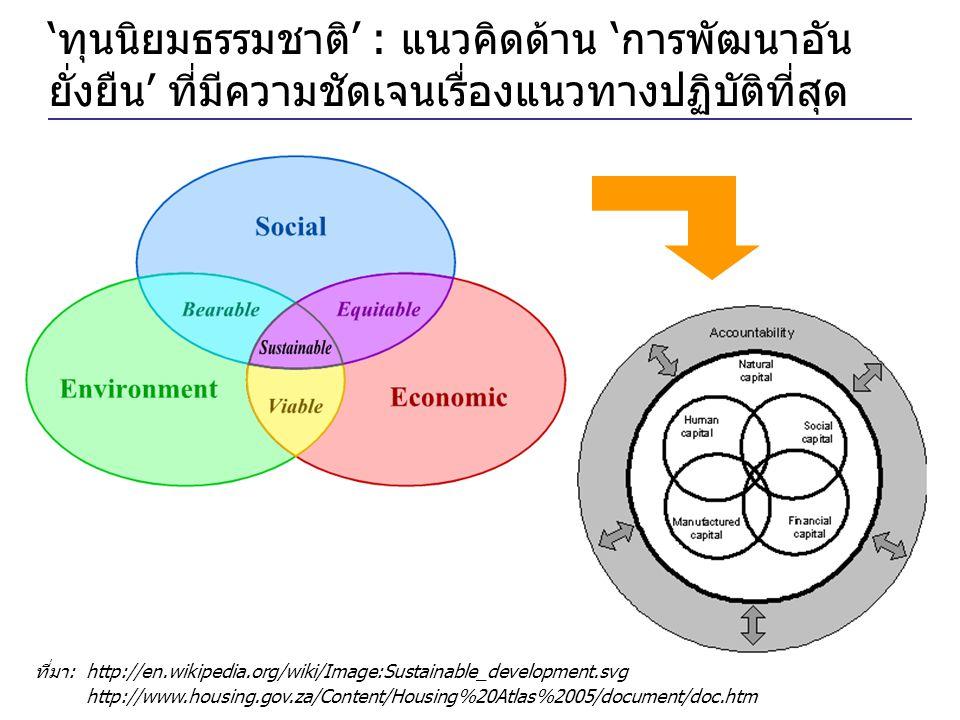 'ทุนนิยมธรรมชาติ' : แนวคิดด้าน 'การพัฒนาอัน ยั่งยืน' ที่มีความชัดเจนเรื่องแนวทางปฏิบัติที่สุด ที่มา: http://en.wikipedia.org/wiki/Image:Sustainable_development.svg http://www.housing.gov.za/Content/Housing%20Atlas%2005/document/doc.htm