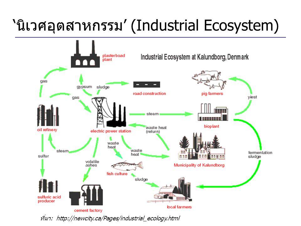 'นิเวศอุตสาหกรรม' (Industrial Ecosystem) ที่มา: http://newcity.ca/Pages/industrial_ecology.html