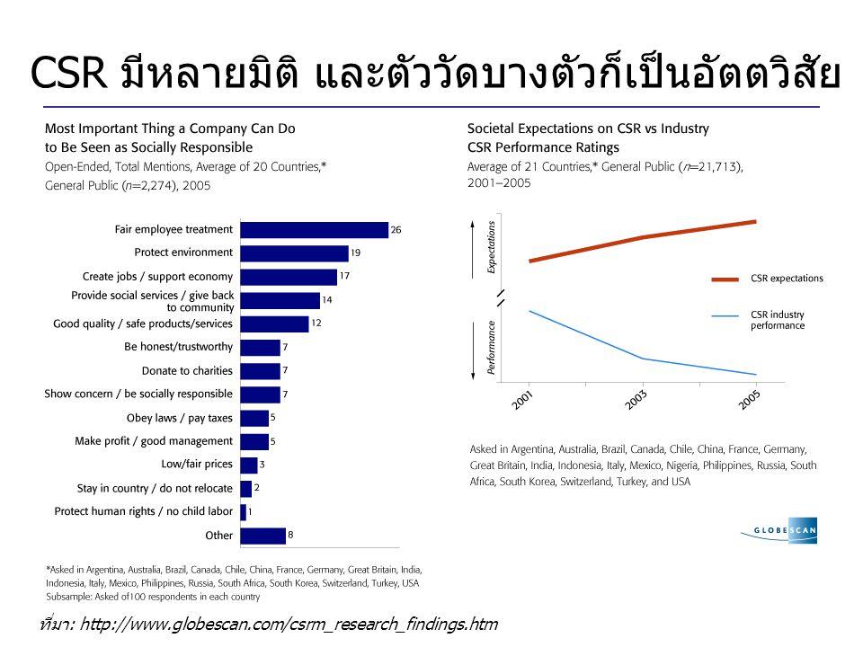 CSR มีหลายมิติ และตัววัดบางตัวก็เป็นอัตตวิสัย ที่มา: http://www.globescan.com/csrm_research_findings.htm