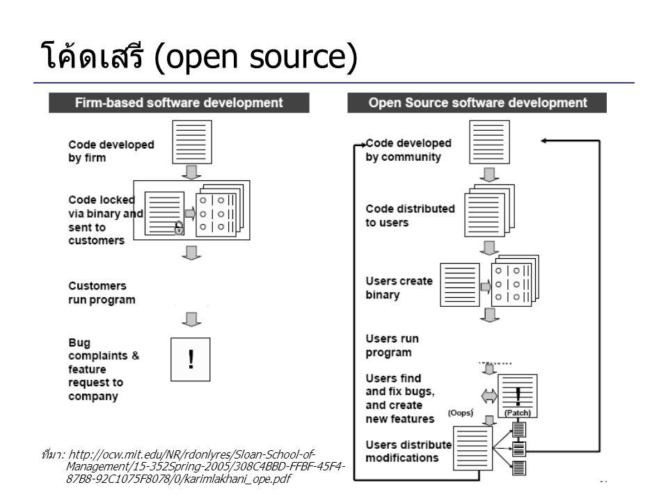 โค้ดเสรี (open source) ที่มา: http://ocw.mit.edu/NR/rdonlyres/Sloan-School-of- Management/15-352Spring-2005/308C4BBD-FFBF-45F4- 87B8-92C1075F8078/0/karimlakhani_ope.pdf