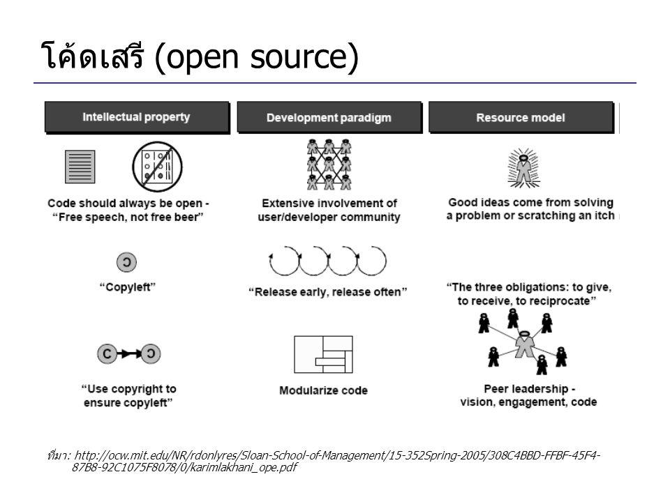 โค้ดเสรี (open source) ที่มา: http://ocw.mit.edu/NR/rdonlyres/Sloan-School-of-Management/15-352Spring-2005/308C4BBD-FFBF-45F4- 87B8-92C1075F8078/0/karimlakhani_ope.pdf