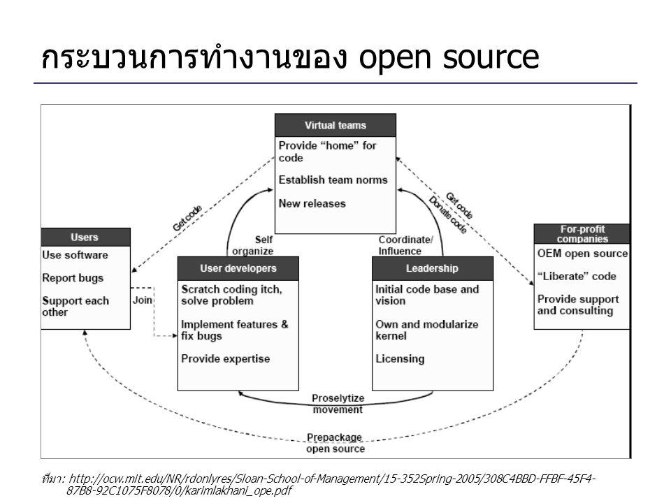 กระบวนการทำงานของ open source ที่มา: http://ocw.mit.edu/NR/rdonlyres/Sloan-School-of-Management/15-352Spring-2005/308C4BBD-FFBF-45F4- 87B8-92C1075F8078/0/karimlakhani_ope.pdf
