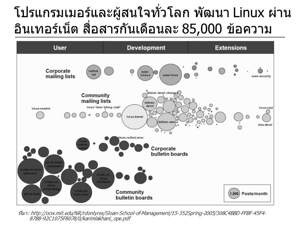 โปรแกรมเมอร์และผู้สนใจทั่วโลก พัฒนา Linux ผ่าน อินเทอร์เน็ต สื่อสารกันเดือนละ 85,000 ข้อความ ที่มา: http://ocw.mit.edu/NR/rdonlyres/Sloan-School-of-Ma