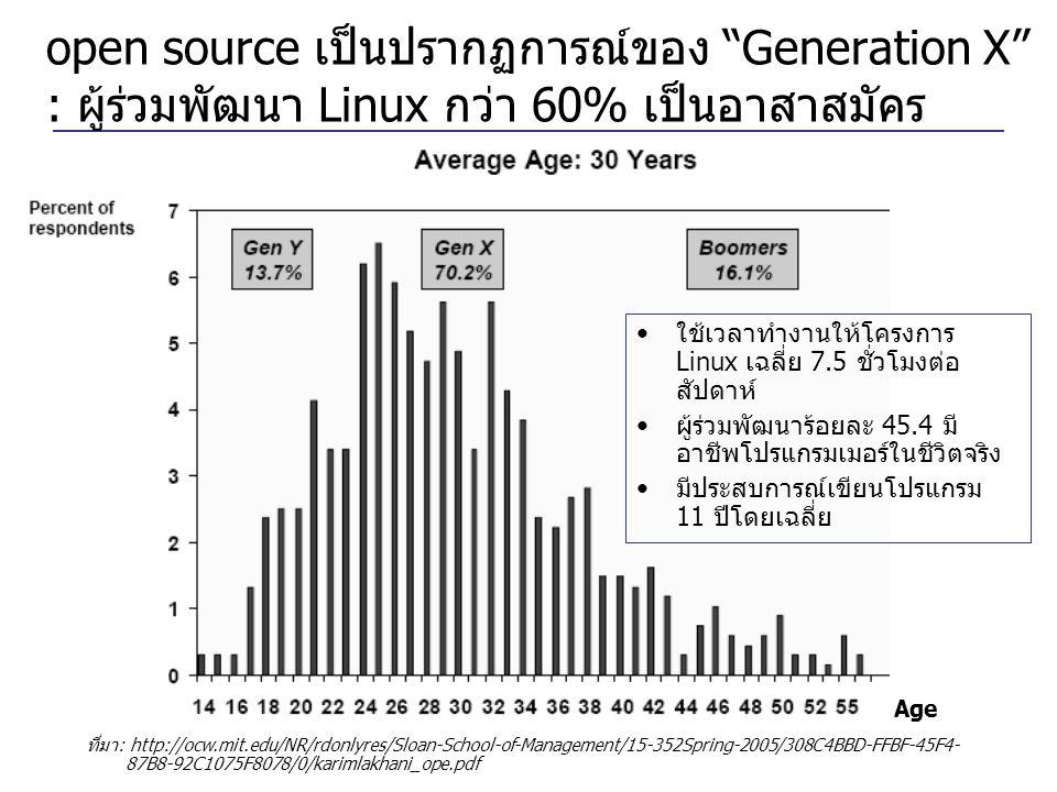 open source เป็นปรากฏการณ์ของ Generation X : ผู้ร่วมพัฒนา Linux กว่า 60% เป็นอาสาสมัคร ที่มา: http://ocw.mit.edu/NR/rdonlyres/Sloan-School-of-Management/15-352Spring-2005/308C4BBD-FFBF-45F4- 87B8-92C1075F8078/0/karimlakhani_ope.pdf Age •ใช้เวลาทำงานให้โครงการ Linux เฉลี่ย 7.5 ชั่วโมงต่อ สัปดาห์ •ผู้ร่วมพัฒนาร้อยละ 45.4 มี อาชีพโปรแกรมเมอร์ในชีวิตจริง •มีประสบการณ์เขียนโปรแกรม 11 ปีโดยเฉลี่ย