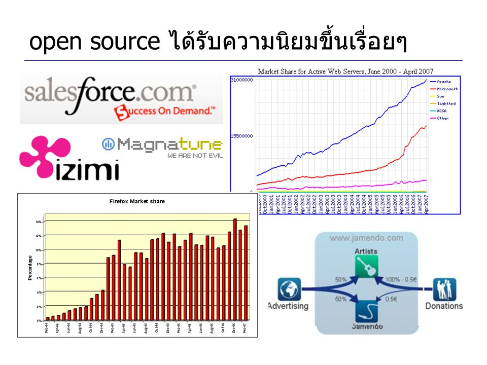 open source ได้รับความนิยมขึ้นเรื่อยๆ