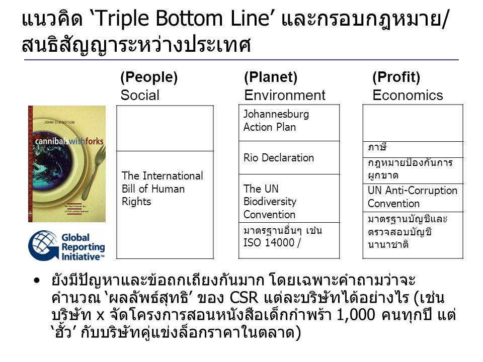 แนวคิด 'Triple Bottom Line' และกรอบกฎหมาย/ สนธิสัญญาระหว่างประเทศ (People) (Planet) (Profit) Social Environment Economics The International Bill of Hu