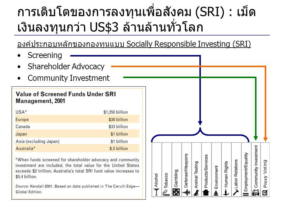 การเติบโตของการลงทุนเพื่อสังคม (SRI) : เม็ด เงินลงทุนกว่า US$3 ล้านล้านทั่วโลก องค์ประกอบหลักของกองทุนแบบ Socially Responsible Investing (SRI) •Screening •Shareholder Advocacy •Community Investment