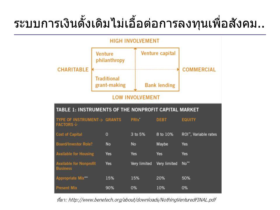 ระบบการเงินดั้งเดิมไม่เอื้อต่อการลงทุนเพื่อสังคม.. ที่มา: http://www.benetech.org/about/downloads/NothingVenturedFINAL.pdf