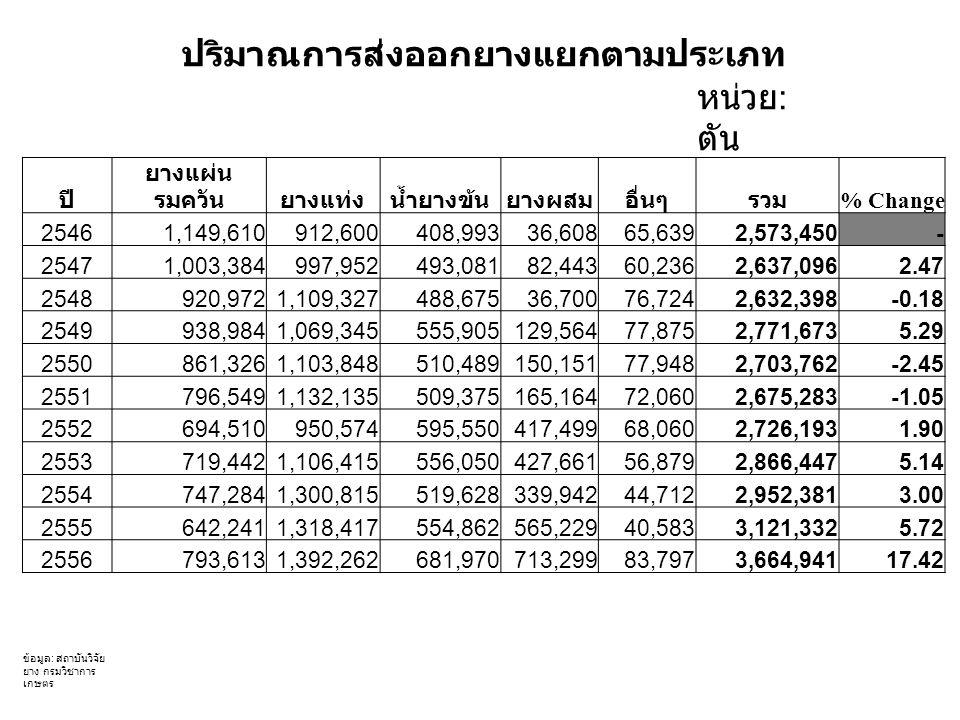 ปริมาณการส่งออกยางแยกตามประเภท หน่วย : ตัน ปี ยางแผ่น รมควันยางแท่งน้ำยางข้นยางผสมอื่นๆรวม % Change 25461,149,610912,600408,99336,60865,6392,573,450- 25471,003,384997,952493,08182,44360,2362,637,0962.47 2548920,9721,109,327488,67536,70076,7242,632,398-0.18 2549938,9841,069,345555,905129,56477,8752,771,6735.29 2550861,3261,103,848510,489150,15177,9482,703,762-2.45 2551796,5491,132,135509,375165,16472,0602,675,283-1.05 2552694,510950,574595,550417,49968,0602,726,1931.90 2553719,4421,106,415556,050427,66156,8792,866,4475.14 2554747,2841,300,815519,628339,94244,7122,952,3813.00 2555642,2411,318,417554,862565,22940,5833,121,3325.72 2556793,6131,392,262681,970713,29983,7973,664,94117.42 ข้อมูล : สถาบันวิจัย ยาง กรมวิชาการ เกษตร