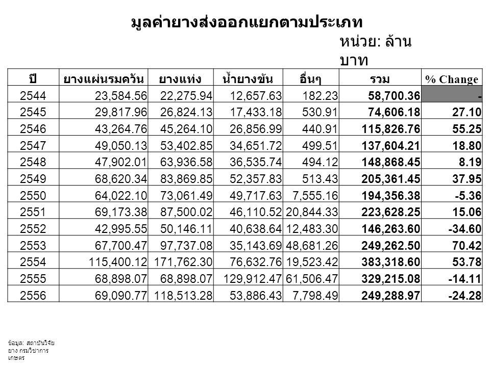 มูลค่ายางส่งออกแยกตามประเภท หน่วย : ล้าน บาท ปียางแผ่นรมควันยางแท่งน้ำยางข้นอื่นๆรวม % Change 254423,584.5622,275.9412,657.63182.2358,700.36- 254529,817.9626,824.1317,433.18530.9174,606.1827.10 254643,264.7645,264.1026,856.99440.91115,826.7655.25 254749,050.1353,402.8534,651.72499.51137,604.2118.80 254847,902.0163,936.5836,535.74494.12148,868.458.19 254968,620.3483,869.8552,357.83513.43205,361.4537.95 255064,022.1073,061.4949,717.637,555.16194,356.38-5.36 255169,173.3887,500.0246,110.5220,844.33223,628.2515.06 255242,995.5550,146.1140,638.6412,483.30146,263.60-34.60 255367,700.4797,737.0835,143.6948,681.26249,262.5070.42 2554115,400.12171,762.3076,632.7619,523.42383,318.6053.78 255568,898.07 129,912.4761,506.47329,215.08-14.11 255669,090.77118,513.2853,886.437,798.49249,288.97-24.28 ข้อมูล : สถาบันวิจัย ยาง กรมวิชาการ เกษตร