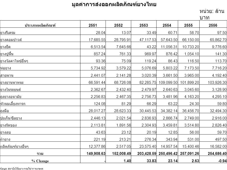 มูลค่าการส่งออกผลิตภัณฑ์ยางไทย หน่วย : ล้าน บาท ประเภทผลิตภัณฑ์ 255125522553255425552556 ยางรีเครม 28.0413.0733.4960.7158.7097.50 ยางคอมปาวด์ 17,685.5528,795.9147,117.5357,643.5066,150.0065,862.70 ยางยืด 6,513.547,645.6643.2211,056.3110,733.209,776.60 ยางปูพื้น 857.24761.33969.97876.421,054.10141.30 ยางวัลคาไนซ์อื่นๆ 93.3675.09119.2486.43116.50113.70 ท่อยาง 5,734.923,579.225,076.695,803.227,173.507,716.20 สายพาน 2,441.072,141.283,020.393,661.503,965.004,192.40 ยางยานพาหนะ 66,591.4468,726.0882,285.75109,099.50101,899.20103,926.30 ยางในรถยนต์ 2,362.672,432.402,479.972,640.633,045.603,128.90 ถุงยางอนามัย 2,256.832,467.352,756.733,481.964,163.204,295.10 หัวนมเลี้ยงทารก 124.0881.2966.2963.2224.3059.80 ถุงมือ 28,017.2728,623.3330,445.5334,382.1436,456.7032,494.30 ปะเก็น / ซีลยาง 2,446.132,021.542,836.932,866.742,749.002,916.00 ยางรัดของ 2,113.811,891.562,304.933,459.813,514.802,826.40 ยางลบ 43.6323.1220.1912.8556.0059.70 ผ้ายาง 221.19213.21276.34343.94531.00497.50 ผลิตภัณฑ์ยางอื่นๆ 12,377.862,517.0523,575.4014,957.5415,400.4616,582.00 รวม 149,908.63152,008.49203,428.59250,496.42257,091.26254,686.40 % Change-1.4033.8323.142.63-0.94 ข้อมูล : สถาบันวิจัยยาง กรมวิชาการเกษตร