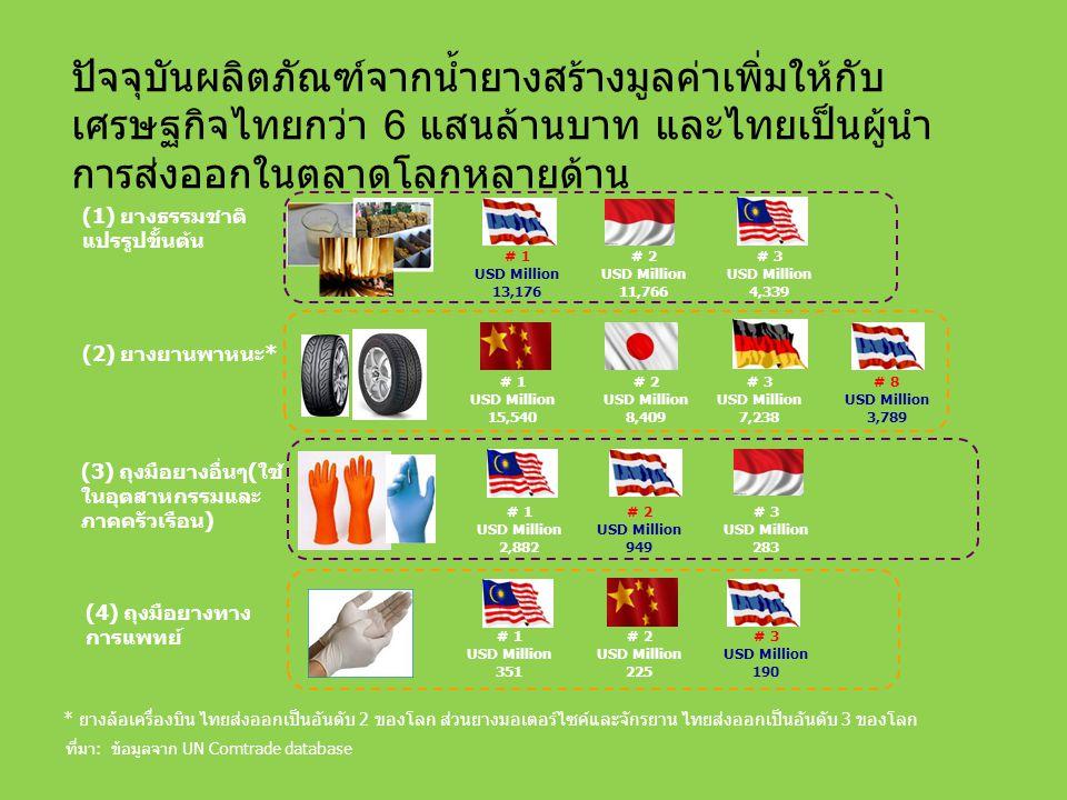 ปัจจุบันผลิตภัณฑ์จากน้ำยางสร้างมูลค่าเพิ่มให้กับ เศรษฐกิจไทยกว่า 6 แสนล้านบาท และไทยเป็นผู้นำ การส่งออกในตลาดโลกหลายด้าน # 1 USD Million 13,176 # 2 USD Million 11,766 # 3 USD Million 4,339 # 1 USD Million 2,882 # 8 USD Million 3,789 # 1 USD Million 15,540 # 2 USD Million 8,409 # 3 USD Million 7,238 # 2 USD Million 949 # 3 USD Million 283 ที่มา: ข้อมูลจาก UN Comtrade database # 1 USD Million 351 # 2 USD Million 225 # 3 USD Million 190 (1) ยางธรรมชาติ แปรรูปขั้นต้น (2) ยางยานพาหนะ* (3) ถุงมือยางอื่นๆ(ใช้ ในอุตสาหกรรมและ ภาคครัวเรือน) (4) ถุงมือยางทาง การแพทย์ * ยางล้อเครื่องบิน ไทยส่งออกเป็นอันดับ 2 ของโลก ส่วนยางมอเตอร์ไซค์และจักรยาน ไทยส่งออกเป็นอันดับ 3 ของโลก