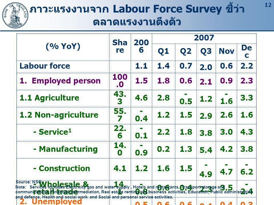 12 ภาวะแรงงานจาก Labour Force Survey ชี้ว่า ตลาดแรงงานตึงตัว (% YoY) Sha re 200 6 2007 Q1Q2Q3Nov De c Labour force1.11.40.7 2.0 0.62.2 1.