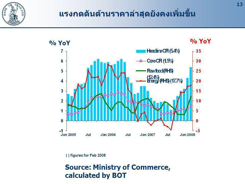 13 แรงกดดันด้านราคาล่าสุดยังคงเพิ่มขึ้น Source: Ministry of Commerce, calculated by BOT % YoY ( ) figures for Feb 2008