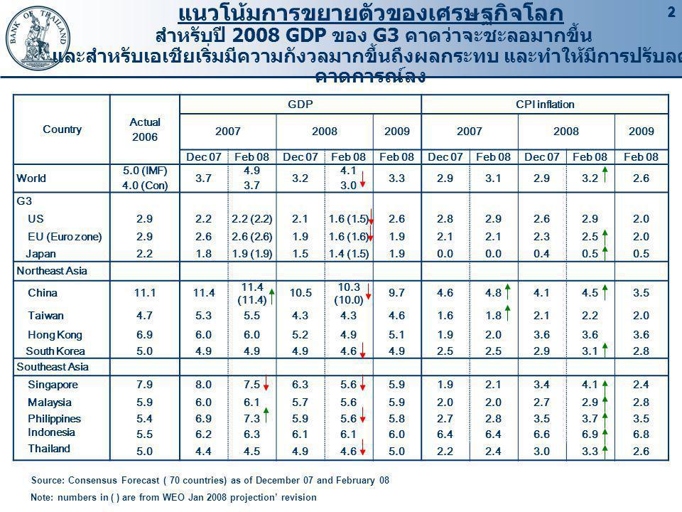 22 Country Actual 2006 GDPCPI inflation 200720082009200720082009 Dec 07Feb 08Dec 07Feb 08 Dec 07Feb 08Dec 07Feb 08 World 5.0 (IMF) 4.0 (Con) 3.7 4.9 3.7 3.2 4.1 3.0 3.32.93.12.93.22.6 G3 US2.92.22.2 (2.2)2.11.6 (1.5)2.62.82.92.62.92.0 EU (Euro zone)2.92.62.6 (2.6)1.91.6 (1.6)1.92.1 2.32.52.0 Japan2.21.81.9 (1.9)1.51.4 (1.5)1.90.0 0.40.5 Northeast Asia China11.111.4 11.4 (11.4) 10.5 10.3 (10.0) 9.74.64.84.14.53.5 Taiwan4.75.35.54.3 4.61.61.82.12.22.0 Hong Kong6.96.0 5.24.95.11.92.03.6 South Korea5.04.9 4.64.92.5 2.93.12.8 Southeast Asia Singapore7.98.07.56.35.65.91.92.13.44.12.4 Malaysia5.96.06.15.75.65.92.0 2.72.92.8 Philippines5.46.97.35.95.65.82.72.83.53.73.5 Indonesia 5.56.26.36.1 6.06.4 6.66.96.8 Thailand 5.04.44.54.94.65.02.22.43.03.32.6 Source: Consensus Forecast ( 70 countries) as of December 07 and February 08 Note: numbers in ( ) are from WEO Jan 2008 projection' revision แนวโน้มการขยายตัวของเศรษฐกิจโลก สำหรับปี 2008 GDP ของ G3 คาดว่าจะชะลอมากขึ้น และสำหรับเอเชียเริ่มมีความกังวลมากขึ้นถึงผลกระทบ และทำให้มีการปรับลด คาดการณ์ลง