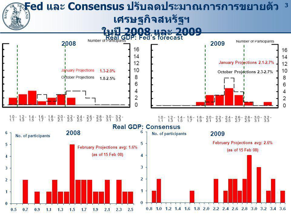 3 Fed และ Consensus ปรับลดประมาณการการขยายตัว เศรษฐกิจสหรัฐฯ ในปี 2008 และ 2009 Real GDP: Fed's forecast Real GDP: Consensus 2008 2009 No.