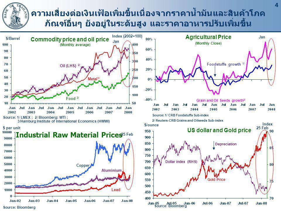 4 ความเสี่ยงต่อเงินเฟ้อเพิ่มขึ้นเนื่องจากราคาน้ำมันและสินค้าโภค ภัณฑ์อื่นๆ ยังอยู่ในระดับสูง และราคาอาหารปรับเพิ่มขึ้น Commodity price and oil price (Monthly average) Oil (LHS) 2/ Food 3/ Metal 1/ Source: 1/ CRB Foodstuffs Sub-index 2/ Reuters-CRB Grains and Oilseeds Sub-index Grain and Oil Seeds growth 2/ Foodstuffs growth 1/ Source: 1/ LMEX ; 2/ Bloomberg: WTI ; 3/Hamburg Institute of International Economics (HWWI) Agricultural Price (Monthly Close) $/Barrel Index (2002=100) Jan Source: Bloomberg Industrial Raw Material Prices 25 Feb Copper Aluminium Lead $ per unit US dollar and Gold price $/ounce Source: Bloomberg Dollar index (RHS) Gold Price Index 25 Feb Depreciation