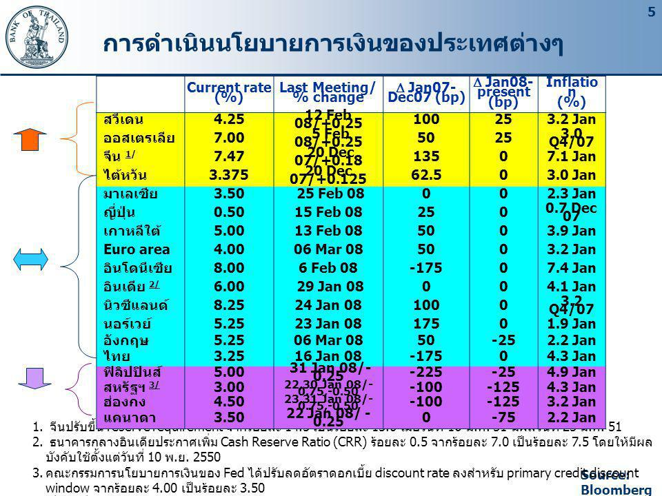 6 * Interest rates quoted by 4 largest Thai banks ** Real MLR and real policy rates are adjusted by contemporaneous headline inflation.