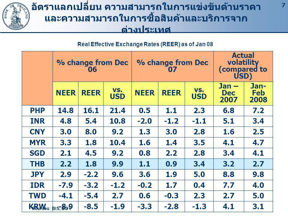 7 อัตราแลกเปลี่ยน ความสามารถในการแข่งขันด้านราคา และความสามารถในการซื้อสินค้าและบริการจาก ต่างประเทศ Real Effective Exchange Rates (REER) as of Jan 08 Sources: BIS, BOT % change from Dec 06 % change from Dec 07 Actual volatility (compared to USD) NEE R REE R vs.