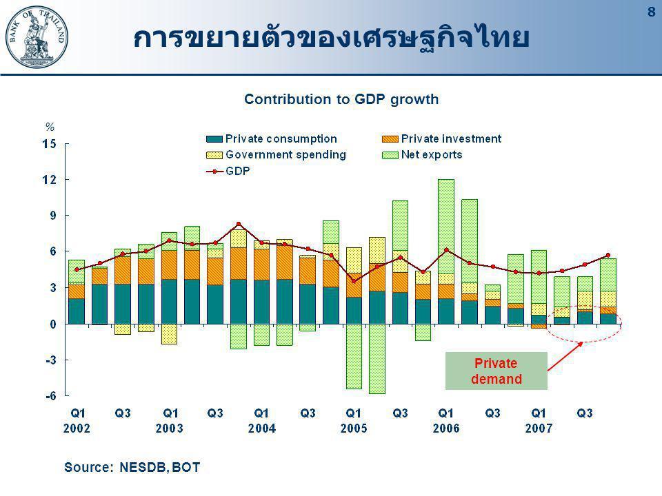 8 การขยายตัวของเศรษฐกิจไทย Source: NESDB, BOT Contribution to GDP growth % Private demand