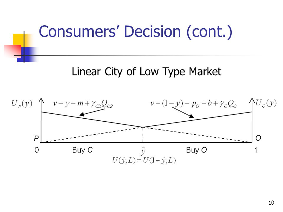 10 Consumers' Decision (cont.) Linear City of Low Type Market