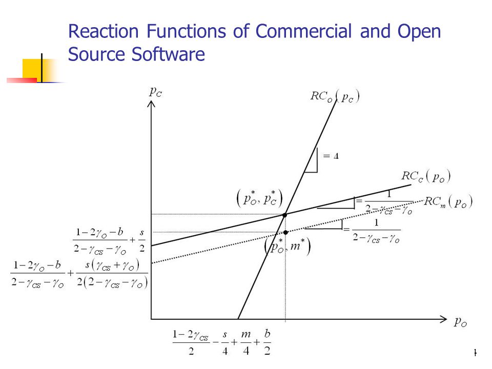 14 Reaction Functions of Commercial and Open Source Software