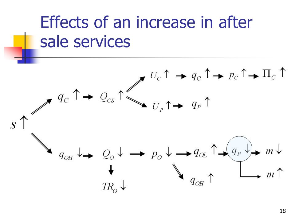 18 Effects of an increase in after sale services