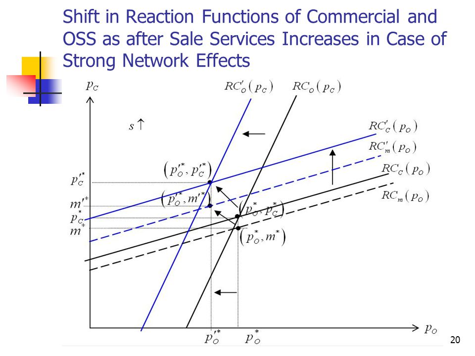 20 Shift in Reaction Functions of Commercial and OSS as after Sale Services Increases in Case of Strong Network Effects