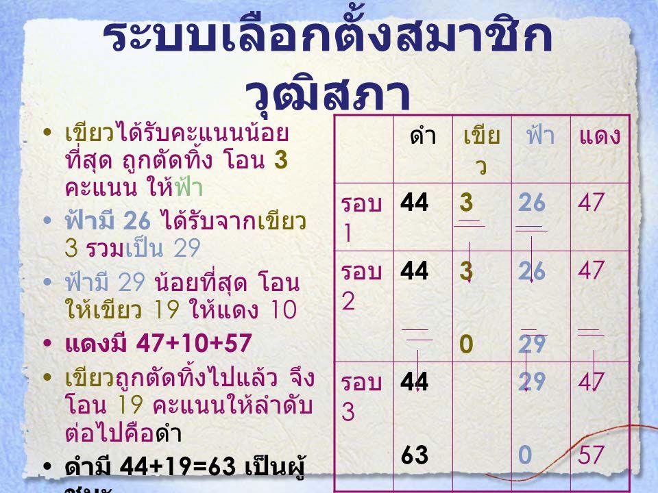 ระบบเลือกตั้งสมาชิก วุฒิสภา • เขียวได้รับคะแนนน้อย ที่สุด ถูกตัดทิ้ง โอน 3 คะแนน ให้ฟ้า • ฟ้ามี 26 ได้รับจากเขียว 3 รวมเป็น 29 • ฟ้ามี 29 น้อยที่สุด โ
