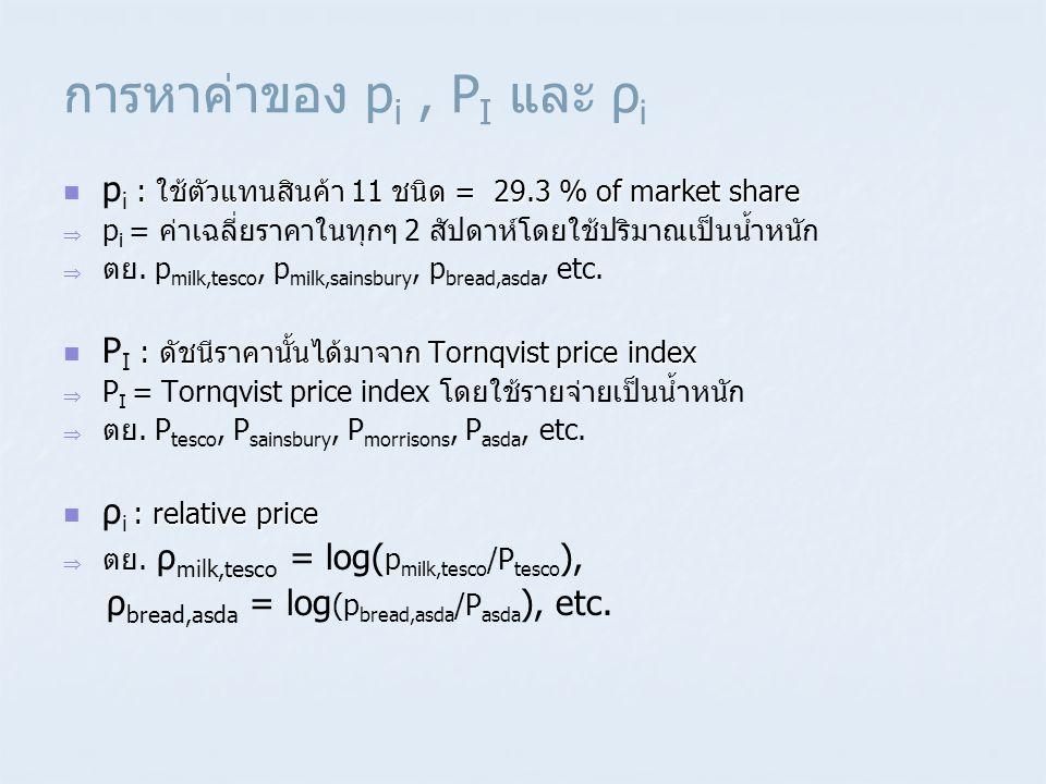 การหาค่าของ p i, P I และ ρ i  : ใช้ตัวแทนสินค้า 11 ชนิด = 29.3 % of market share  p i : ใช้ตัวแทนสินค้า 11 ชนิด = 29.3 % of market share   p i = ค
