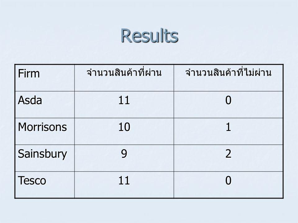 Results Firmจำนวนสินค้าที่ผ่านจำนวนสินค้าที่ไม่ผ่าน Asda110 Morrisons101 Sainsbury92 Tesco110