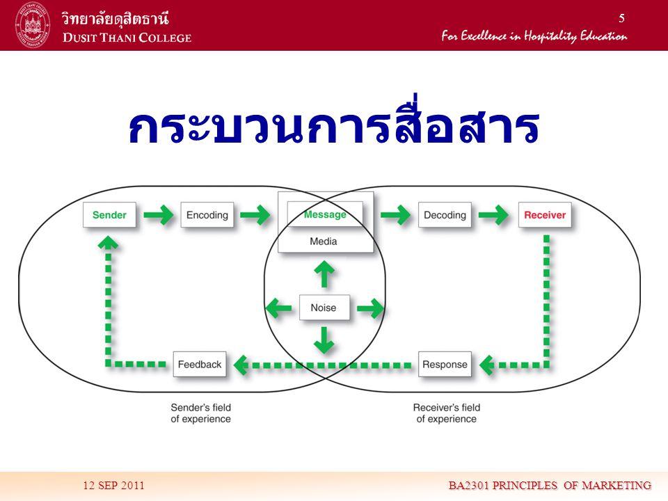 6 กระบวนการสื่อสาร 12 SEP 2011 BA2301 PRINCIPLES OF MARKETING การติดต่อสื่อสารมี 9 องค์ประกอบ • มี 2 องค์ประกอบสำคัญคือ ผู้ส่งสาร (Sender) และ ผู้รับสาร (Receiver) • อีก 2 องค์ประกอบคือเครื่องมือในการ ติดต่อสื่อสาร ได้แก่ ข่าวสาร (Message) และ สื่อ (Media) • อีก 4 องค์ประกอบเป็นหน้าที่ในการ ติดต่อสื่อสาร ได้แก่ การเข้ารหัส (Encoding) การถอดรหัส (Decoding) การตอบสนอง (Response) และข้อมูลป้อนกลับ (Feedback) • องค์ประกอบสุดท้าย คือ สิ่งรบกวน (Noise) ในระบบ